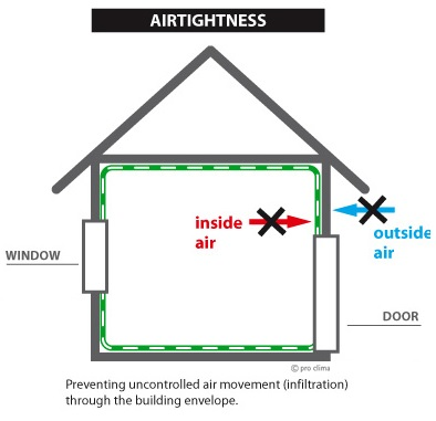 Airtightness - Preventing uncontrolled air movement