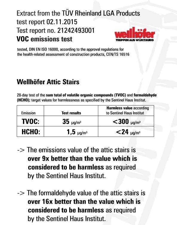 Wellhofer VOC emissions test